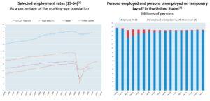 OECD Employment figures